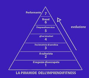 piramide IMPRENDIFITNESS 2