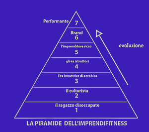 piramide IMPRENDIFITNESS 2